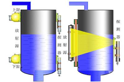 后输出继电器驱动信号,从而给出上限或下限报警信号,以实现料位控制